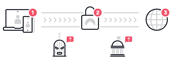 VPN verbindt jouw apparaat via een versleutelde VPN-tunnel met het internet