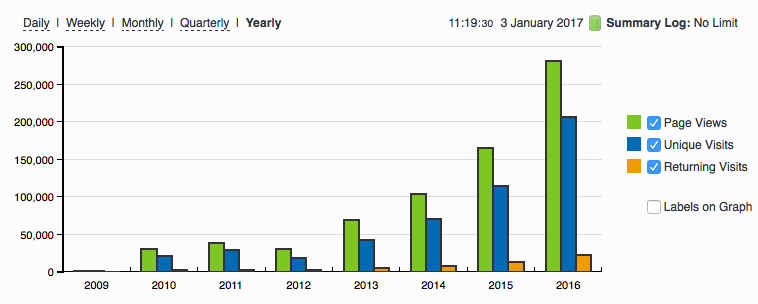 Een gestage groei in bezoekerscijfers sinds de lancering van DitIsItalie.nl