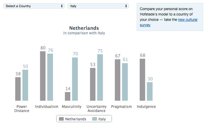 cultuurverschillen Nederland vs Italië