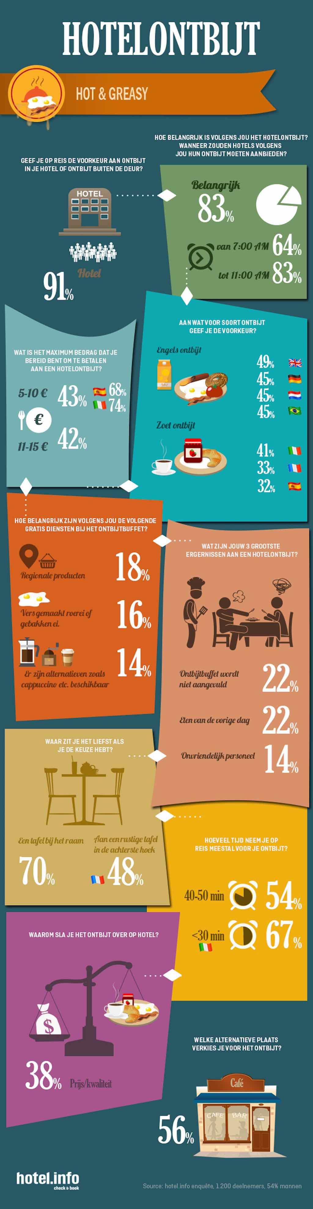 ontbijten-italianen-nederlanders