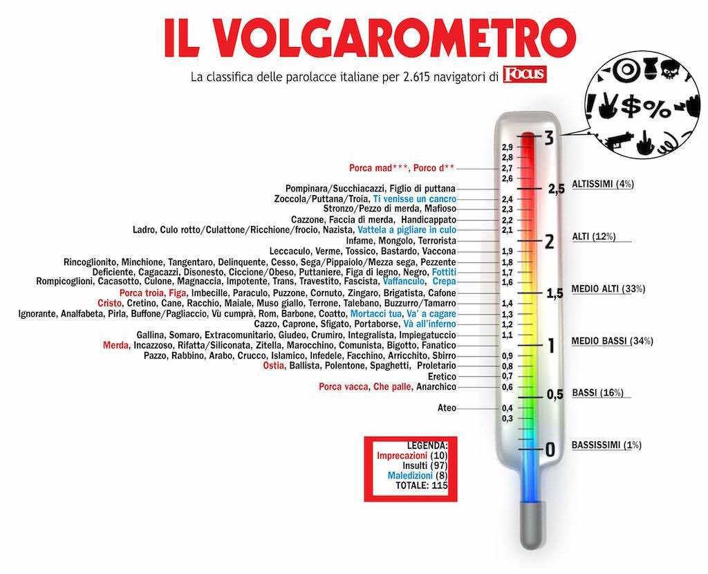 'Volgarometro' (bron: parolacce.org)