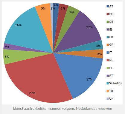 Nederlandse vrouwen willen Italiaanse man op vakantie