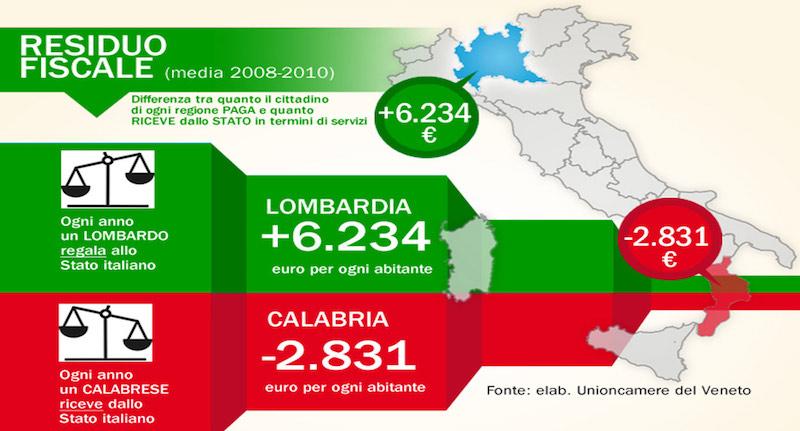 Noord-Italië betaalt, Zuid-Italië ontvangt (bron: Lega Nord)