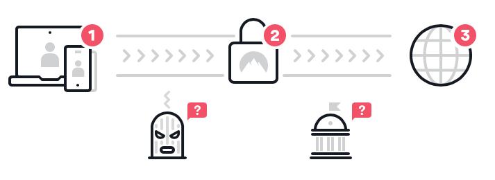 Zo werkt VPN: 1. Jouw apparaat; 2. Versleutelde VPN-tunnel; 3. Het internet