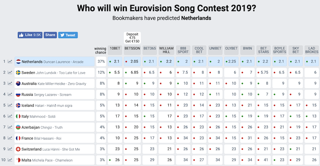 Bookmakers Eurovisie Songfestival 2019