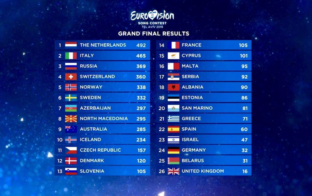 uitslag Eurovisie Songfestival